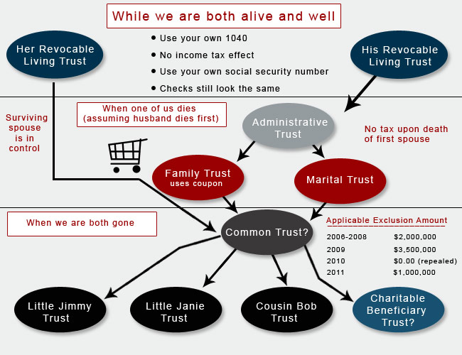 Flowchart Of Revocable Living Trust For A Married Couple